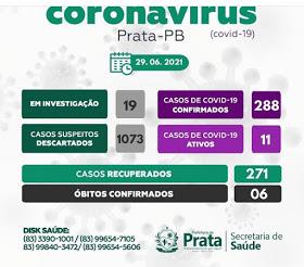 EM PRATA: Secretaria de Saúde não registrou casos do covid-19 nesta terça feira.