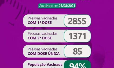 Prefeitura de Prata já atingiu 94% da população vacinada com pelo menos a primeira dose.